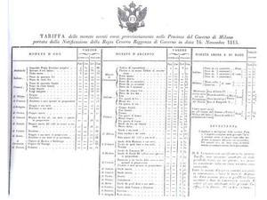 Lombardo Veneto  -tabella monetale